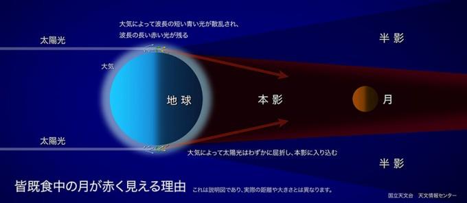 lunar-eclipse-color-s
