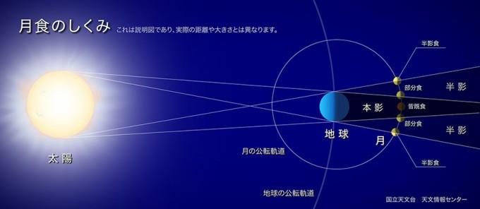lunar-eclipse-reason-s